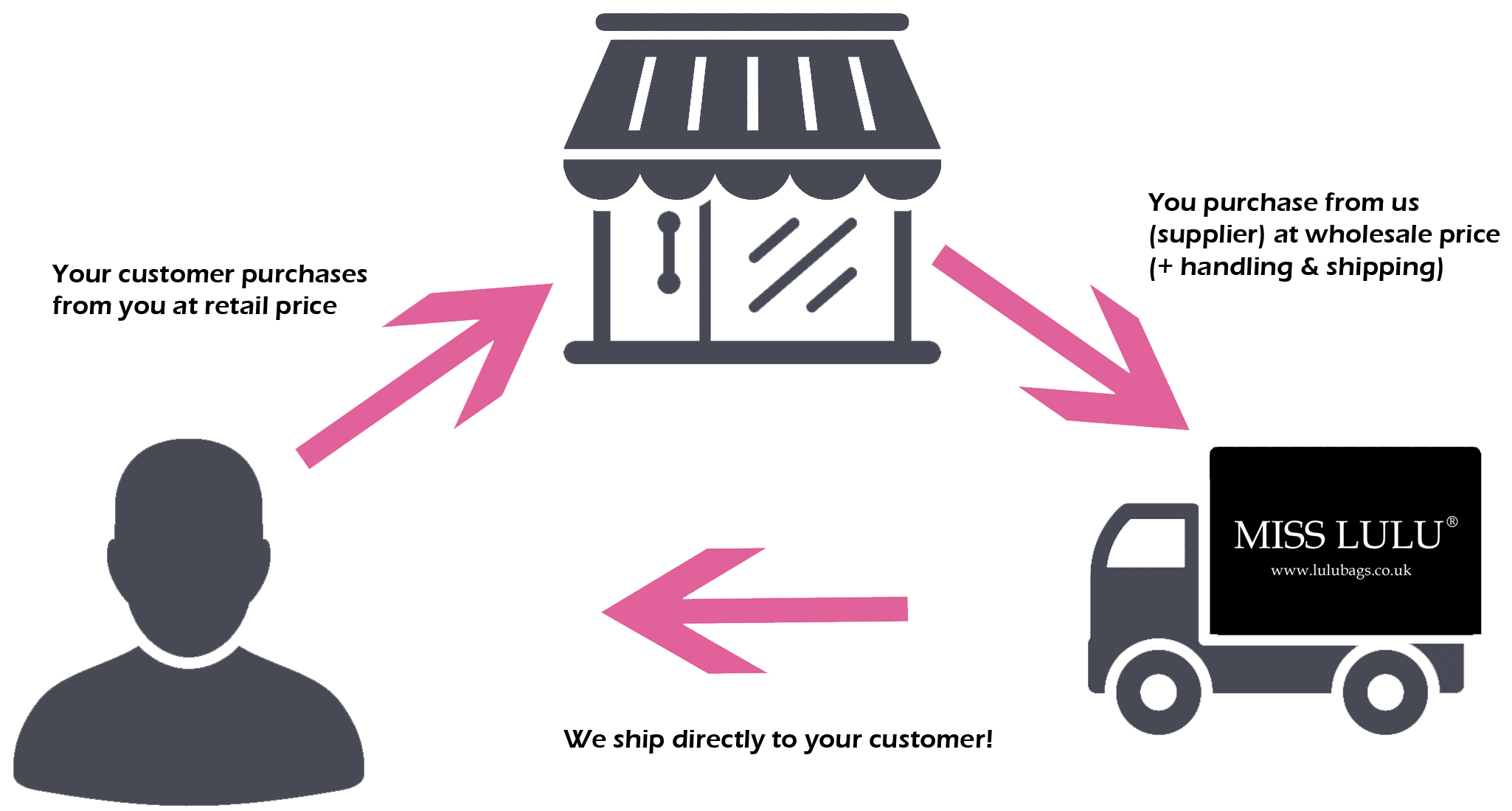 Drop Shipping Terms And Conditions